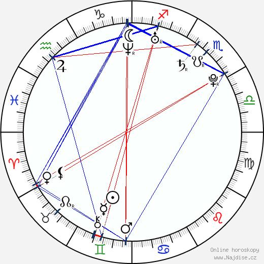Lukas Podolski wikipedie wiki 2018, 2019 horoskop