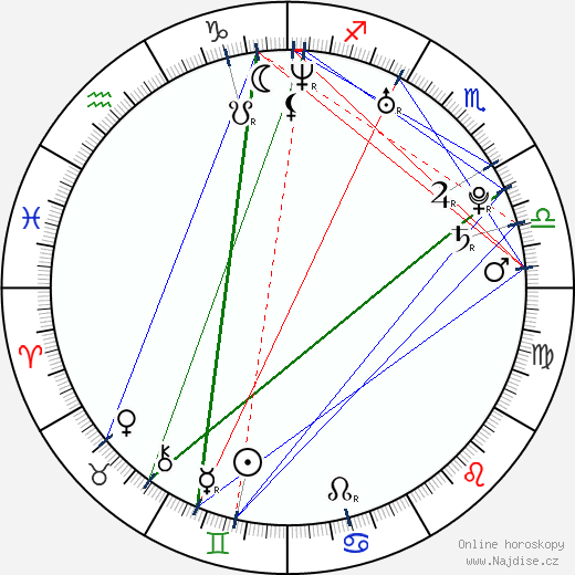 Lukáš Procházka wikipedie wiki 2018, 2019 horoskop