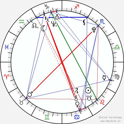 Lukáš Radil wikipedie wiki 2018, 2019 horoskop