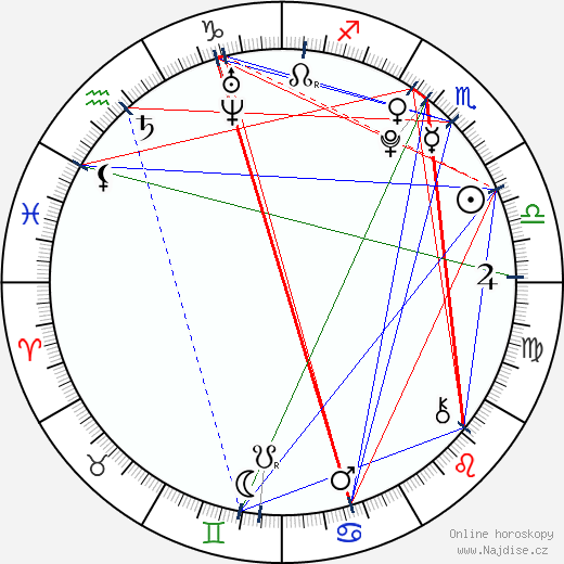 Lukáš Šembera wikipedie wiki 2019, 2020 horoskop