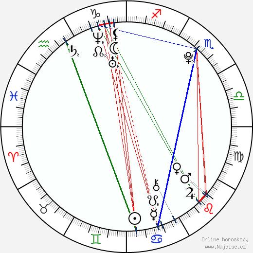 Lukáš Vacek wikipedie wiki 2018, 2019 horoskop