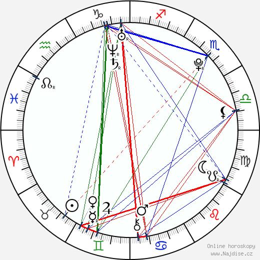 Lukáš Vácha wikipedie wiki 2018, 2019 horoskop