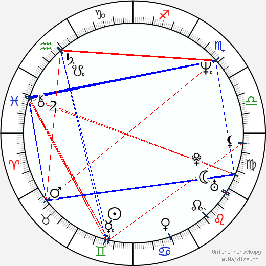 Lukáš Vaculík wikipedie wiki 2020, 2021 horoskop