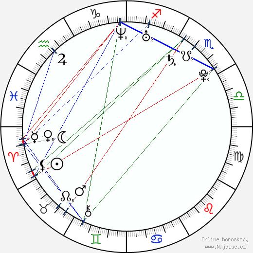 Łukasz Fabiański wikipedie wiki 2018, 2019 horoskop