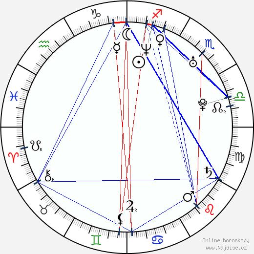 Lukasz Simlat wikipedie wiki 2020, 2021 horoskop
