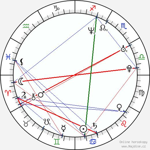 Lukasz Zagrobelny wikipedie wiki 2017, 2018 horoskop
