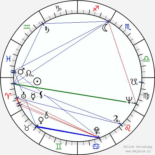 Luke Askew wikipedie wiki 2018, 2019 horoskop