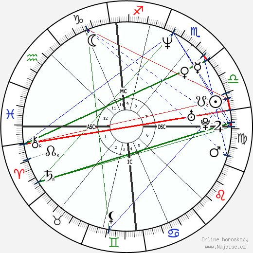 Luke Goss wikipedie wiki 2018, 2019 horoskop