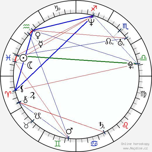 Luke Mably wikipedie wiki 2017, 2018 horoskop
