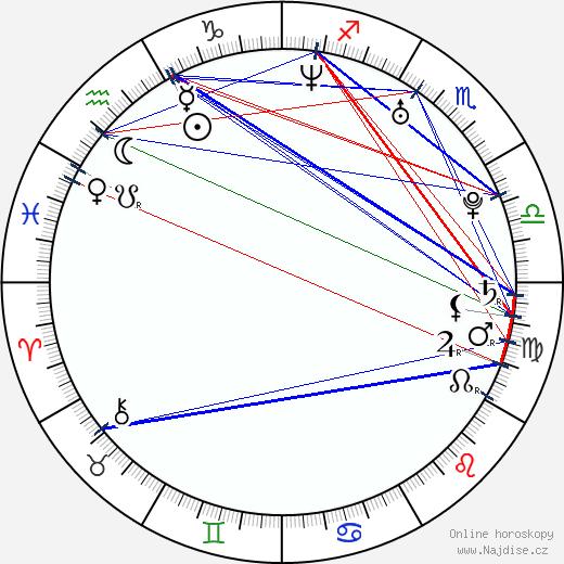 Luke Macfarlane wikipedie wiki 2019, 2020 horoskop