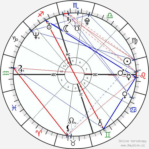 Luke Russert wikipedie wiki 2018, 2019 horoskop