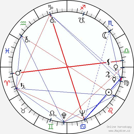 Lullan Helo wikipedie wiki 2019, 2020 horoskop