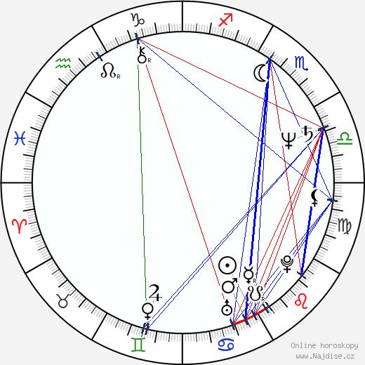 Lumír Tuček wikipedie wiki 2020, 2021 horoskop