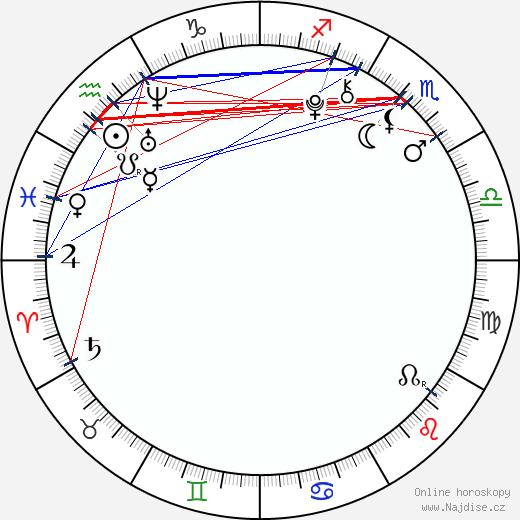 Luna Scarlett wikipedie wiki 2017, 2018 horoskop