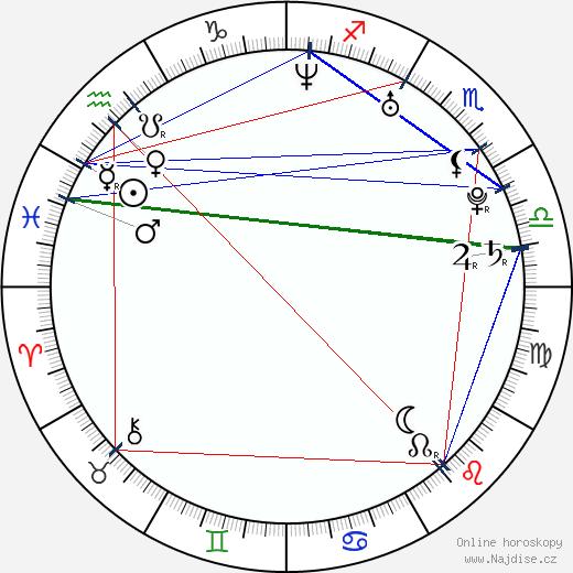 Lupe Fiasco wikipedie wiki 2020, 2021 horoskop