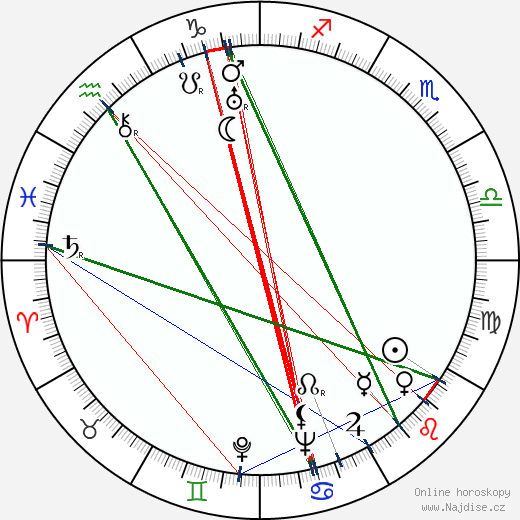 Lurene Tuttle wikipedie wiki 2018, 2019 horoskop