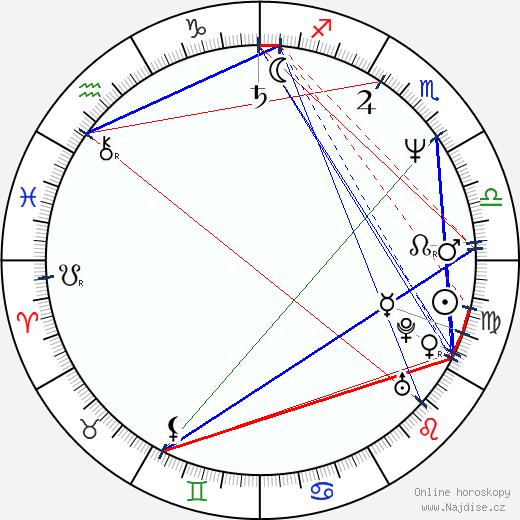 Lutz Hachmeister wikipedie wiki 2018, 2019 horoskop