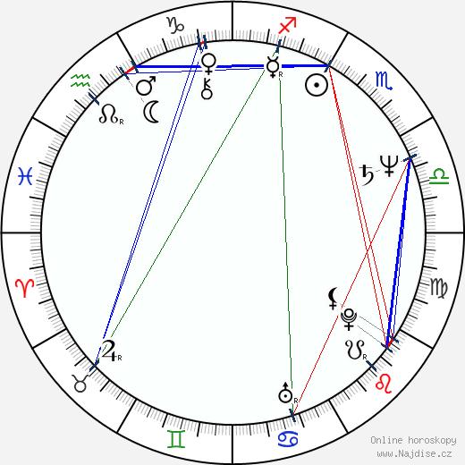 Lydie Polfer wikipedie wiki 2019, 2020 horoskop