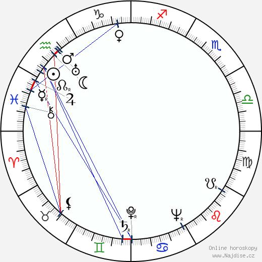 Lyle Bettger wikipedie wiki 2017, 2018 horoskop