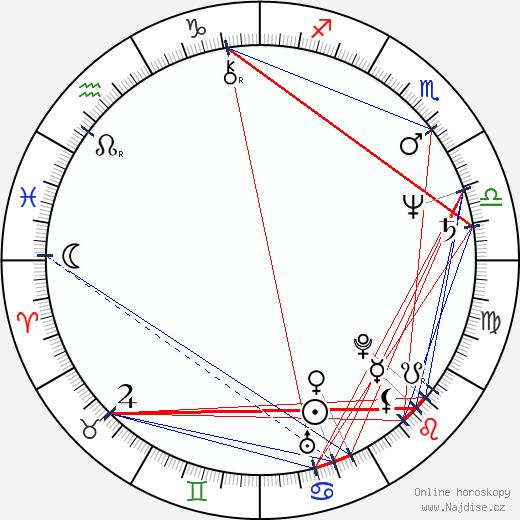 Lyle Kanouse wikipedie wiki 2018, 2019 horoskop