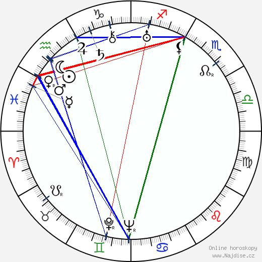 Lyle Talbot wikipedie wiki 2018, 2019 horoskop