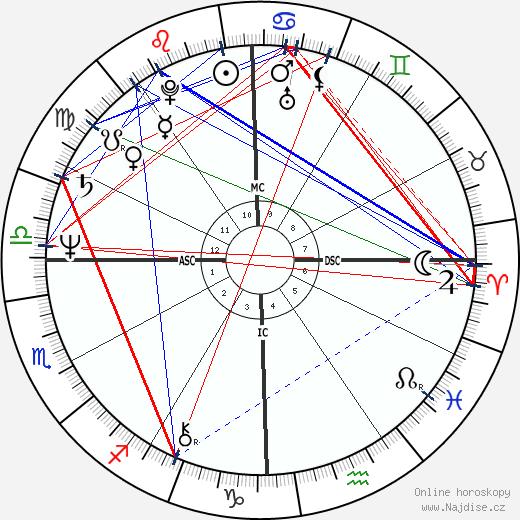 Lynda Carter wikipedie wiki 2018, 2019 horoskop