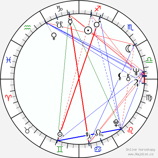 Lynda Day George wikipedie wiki 2017, 2018 horoskop