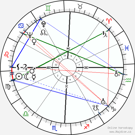 Lyndon B. Johnson wikipedie wiki 2019, 2020 horoskop