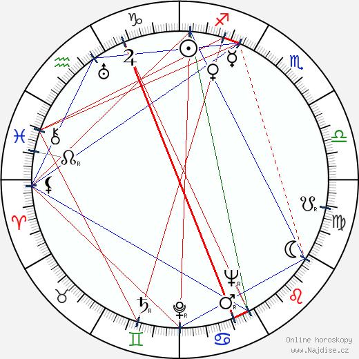 Lynn Bari wikipedie wiki 2018, 2019 horoskop