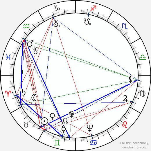 M. Clay Adams wikipedie wiki 2018, 2019 horoskop
