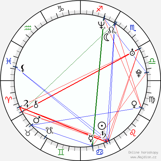 M. I. A. wikipedie wiki 2017, 2018 horoskop