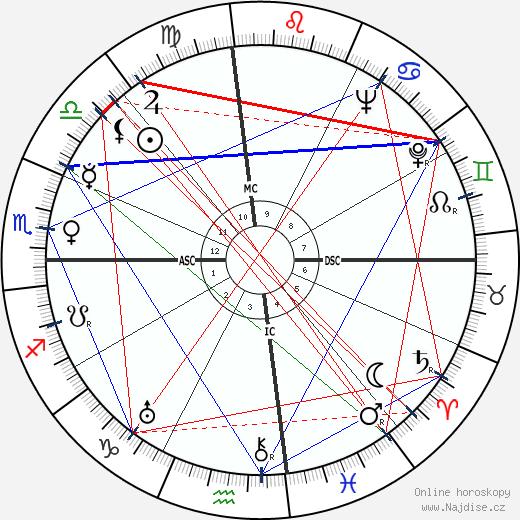 M. J. Frankovich wikipedie wiki 2018, 2019 horoskop