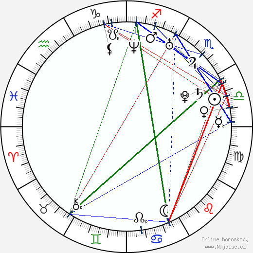 Ma Xiaodong wikipedie wiki 2019, 2020 horoskop