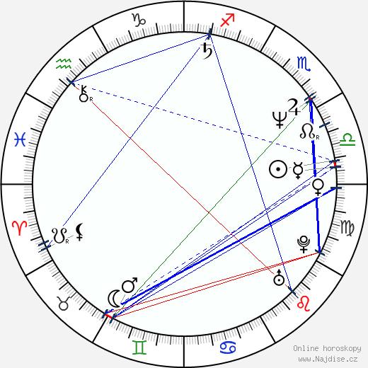 Maciej Dutkiewicz wikipedie wiki 2018, 2019 horoskop