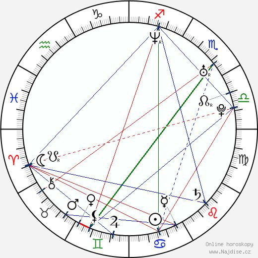 Maciej Jachowski wikipedie wiki 2017, 2018 horoskop