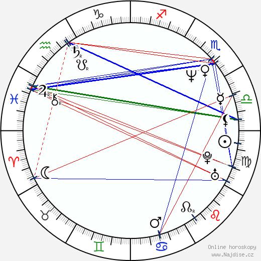 Maciej Zak wikipedie wiki 2018, 2019 horoskop