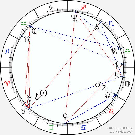 Maciej Zakoscielny wikipedie wiki 2018, 2019 horoskop