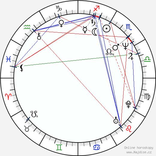 Mackenzie Gray wikipedie wiki 2020, 2021 horoskop