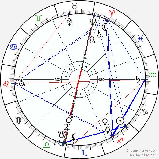 Mackenzie King wikipedie wiki 2020, 2021 horoskop