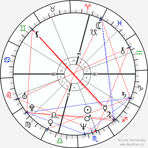 Mackenzie Phillips wikipedie wiki 2020, 2021 horoskop