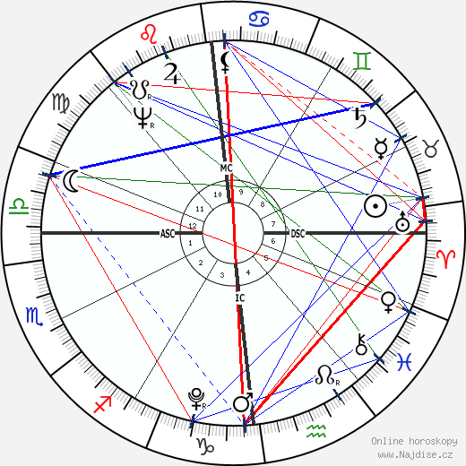 Madame de Staël wikipedie wiki 2018, 2019 horoskop