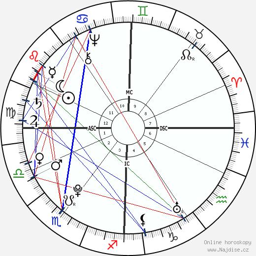Madame du Barry wikipedie wiki 2020, 2021 horoskop