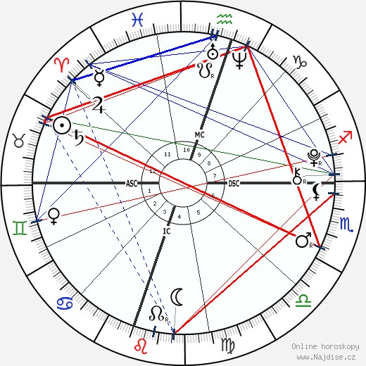 Madelaine Duchovny wikipedie wiki 2018, 2019 horoskop