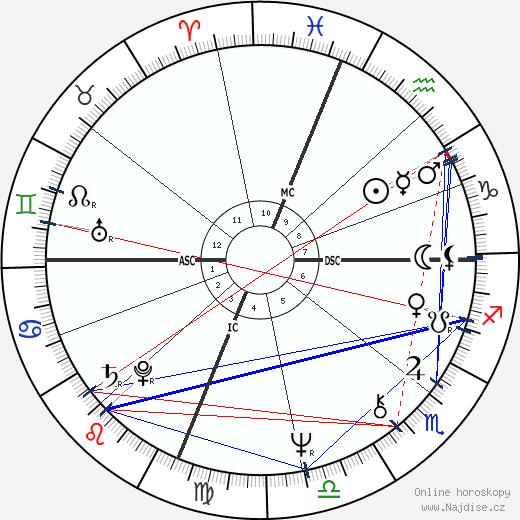 Madeleine Galais wikipedie wiki 2018, 2019 horoskop