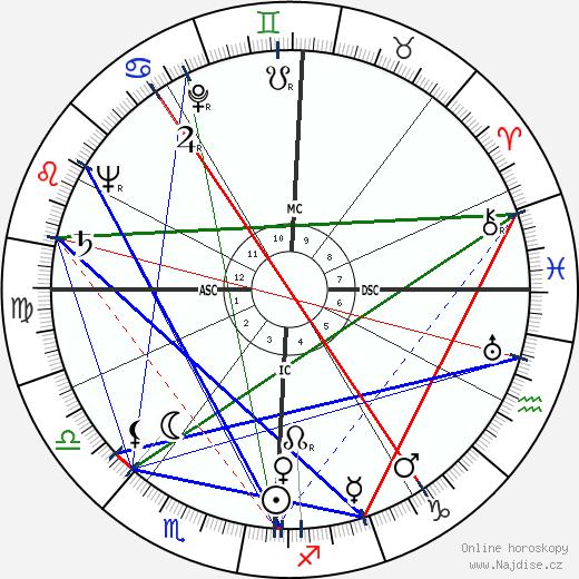 Madeleine L'Engle wikipedie wiki 2017, 2018 horoskop