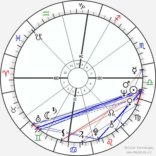 Madeline Kahn wikipedie wiki 2019, 2020 horoskop