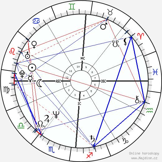 Madonna wikipedie wiki 2018, 2019 horoskop
