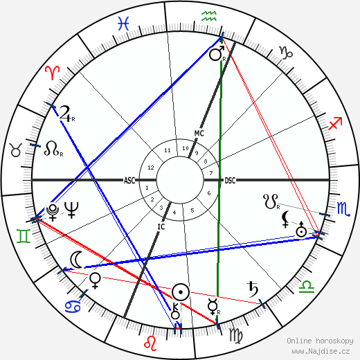 Mae West wikipedie wiki 2019, 2020 horoskop