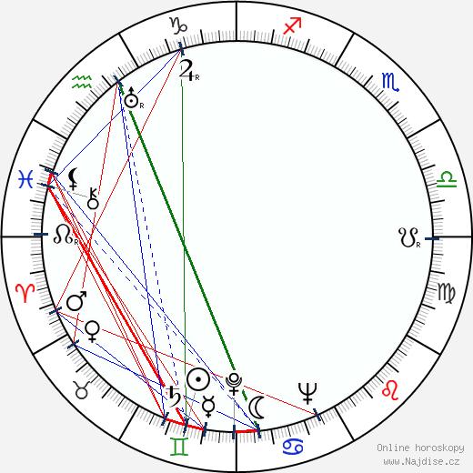 Magda Maděrová wikipedie wiki 2019, 2020 horoskop