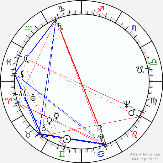 Magda Paveleková wikipedie wiki 2017, 2018 horoskop